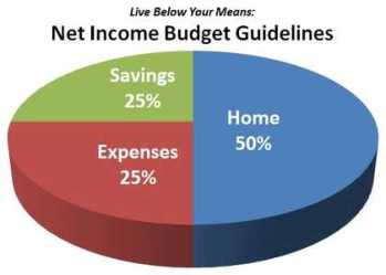budget-below-your-means